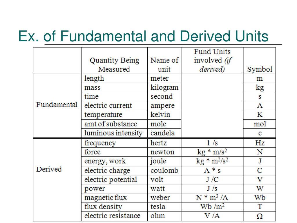 tabla de unidades