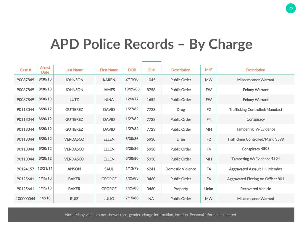 A Data-Driven Approach to Addressing the Crime Spike in Albuquerque