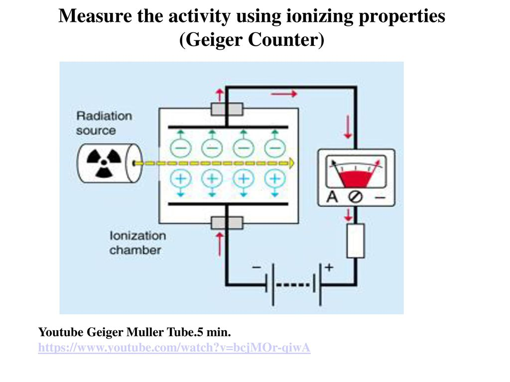 Particle Nature Of The Nucleus Ppt Download Geiger Counter Diagram Measure Activity Using Ionizing Properties