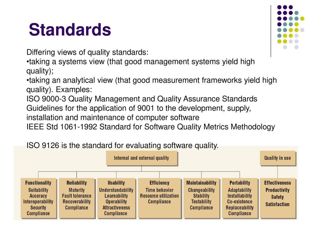 Software Quality Assurance Ppt Download