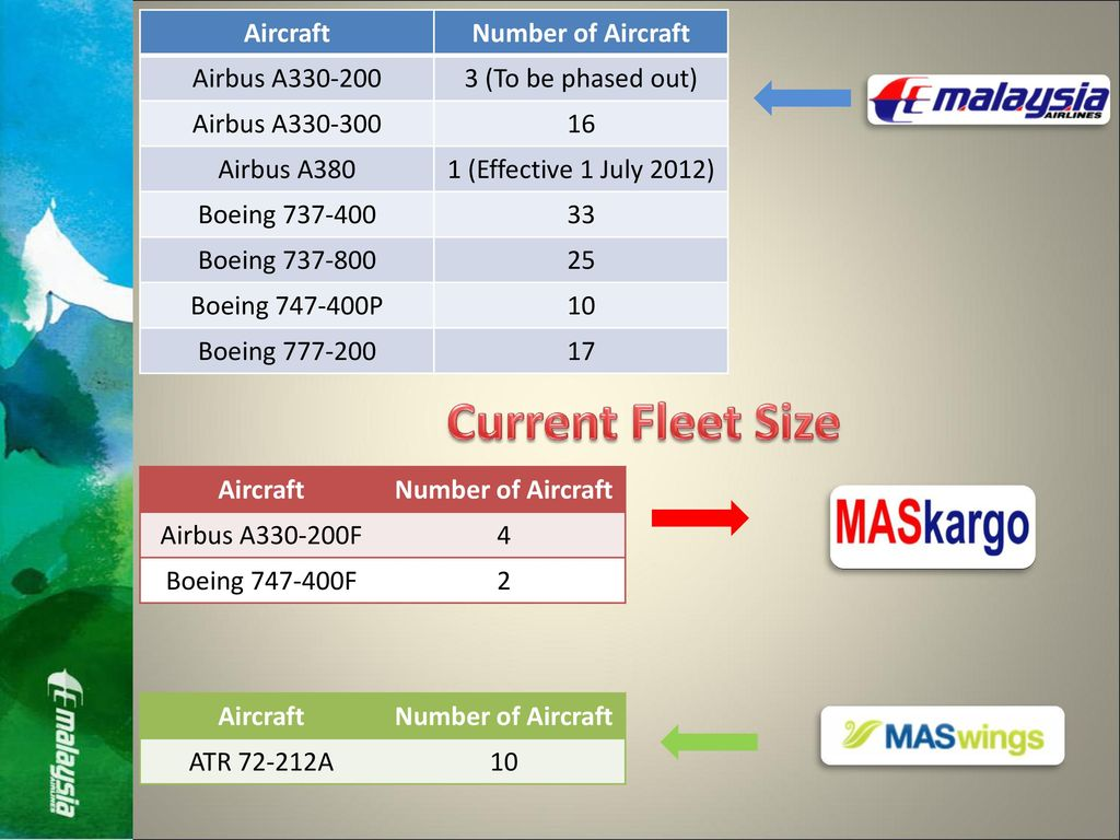 Strategic plan in malaysian airlines ppt download current fleet size aircraft number of aircraft airbus a fandeluxe Image collections