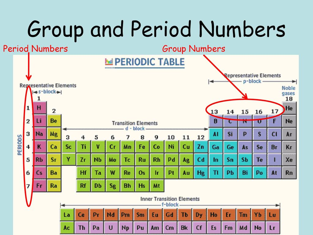 Group And Period Numbers Ppt Download