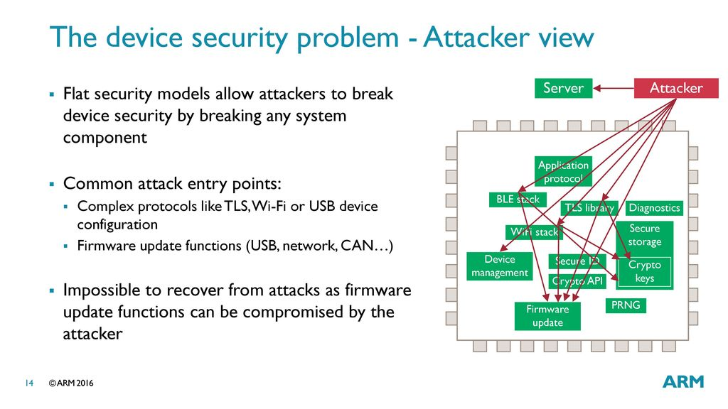Securing IoT with the ARM mbed ecosystem - ppt download