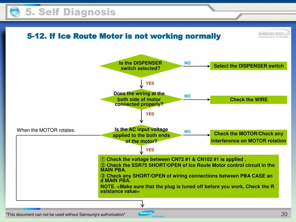 5 Self Diagnosis To Do List Ppt Download Controlcircuitwiring5 30