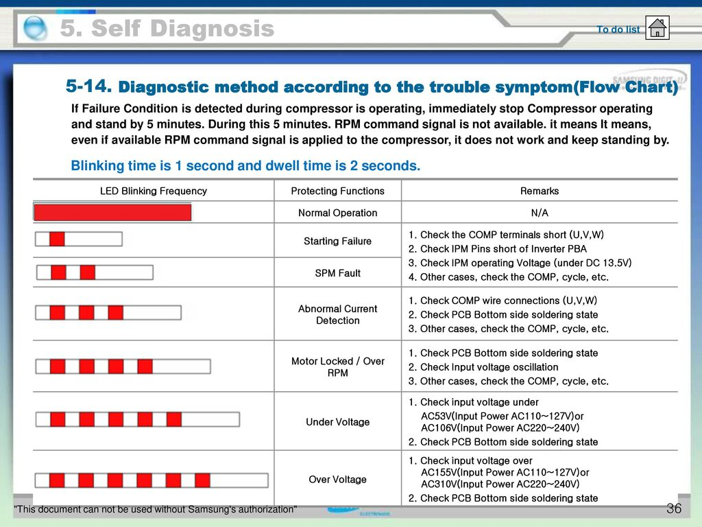 5 Self Diagnosis To Do List Ppt Download Topic Electric Fan Wiring Diagram Read 2384 Times 36