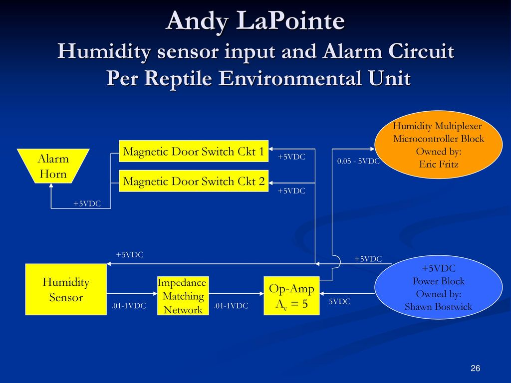 Team 5 Staff Sean Kuter Lpi Kurt Stonger Lrm Ppt Download Circuit Diagram Humidity Transmitter Electrical Schematic Andy Lapointe Sensor Input And Alarm Per Reptile Environmental Unit