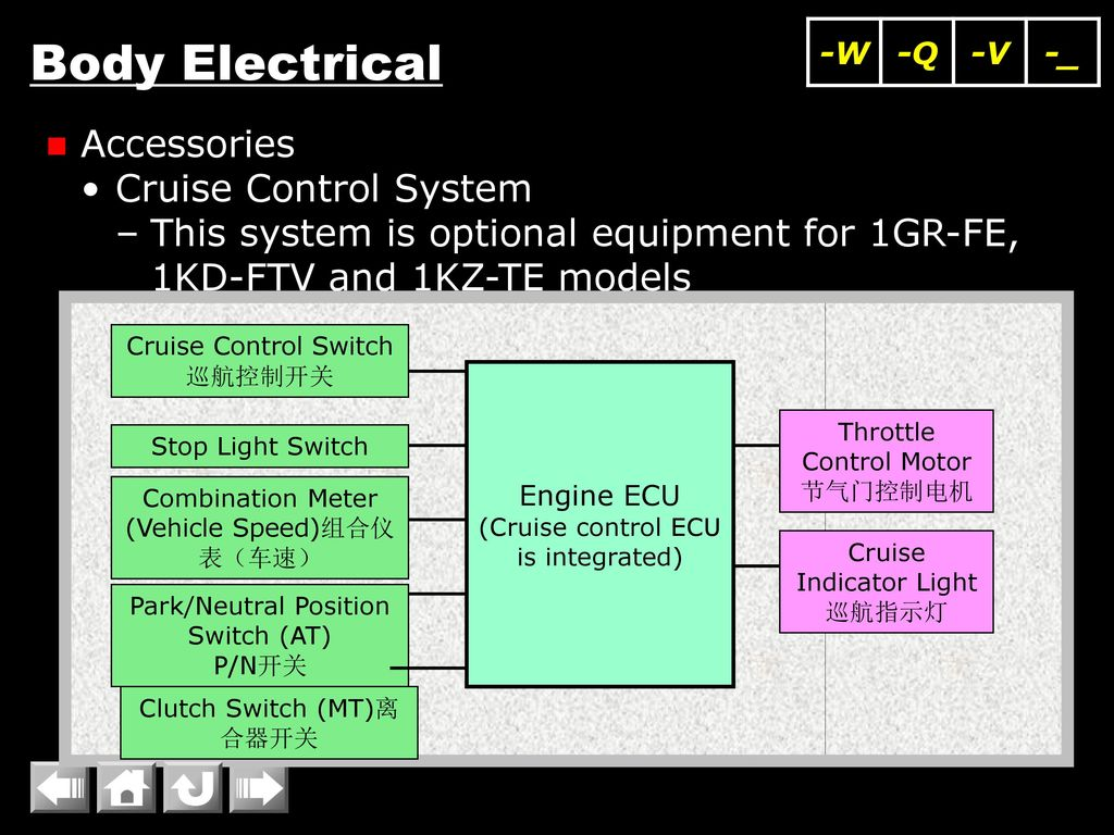 Superb Body Electrical Mpx Multiplex Communication System Lighting Ppt Wiring Digital Resources Operbouhousnl