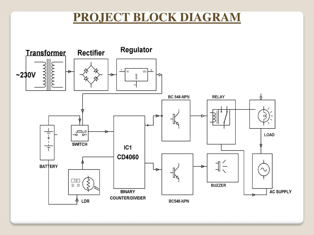 Security Alarm System By Photo Electric Sensor Ppt Download Burglar Circuit Working 4 Project Block Diagram