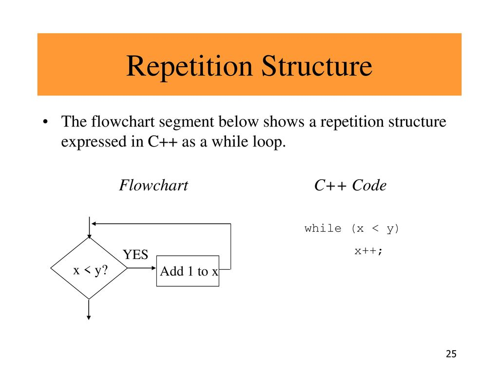 Repetition Structure The flowchart segment below shows a repetition structure expressed in C++ as a while loop.