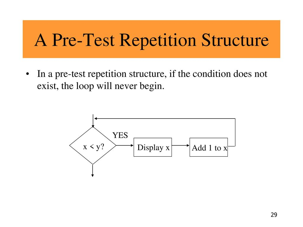 A Pre-Test Repetition Structure