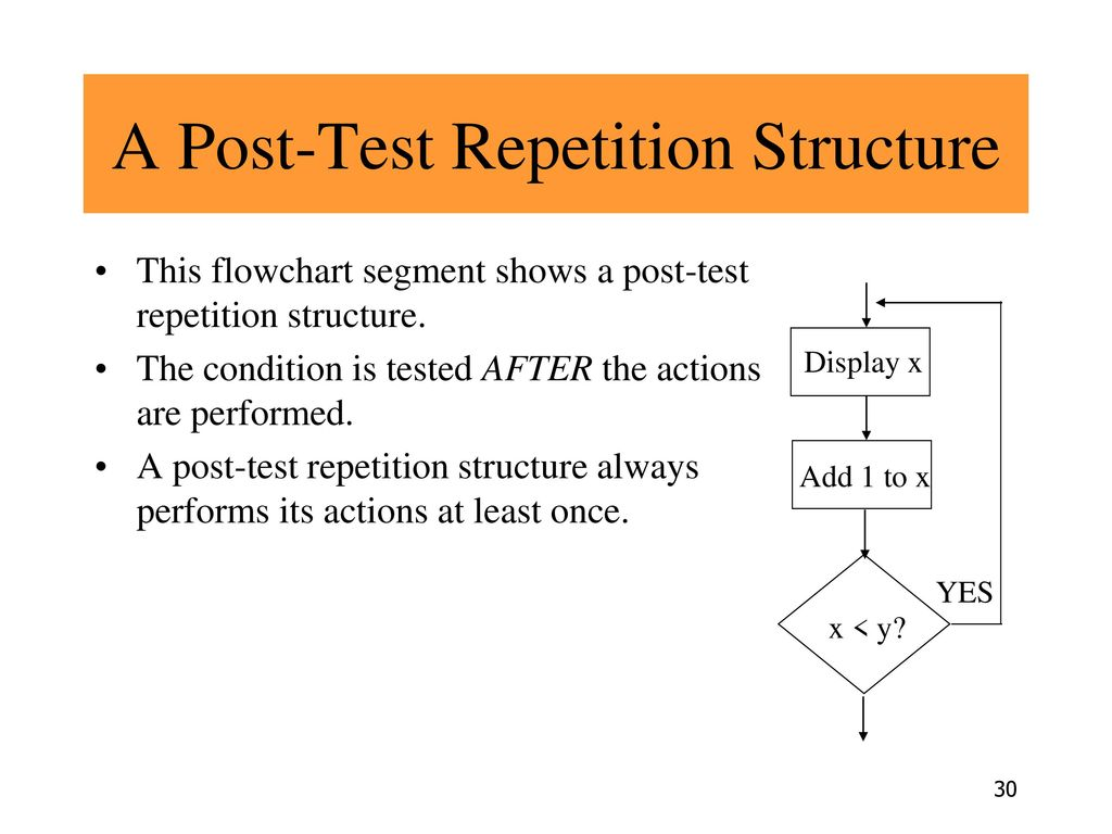 A Post-Test Repetition Structure