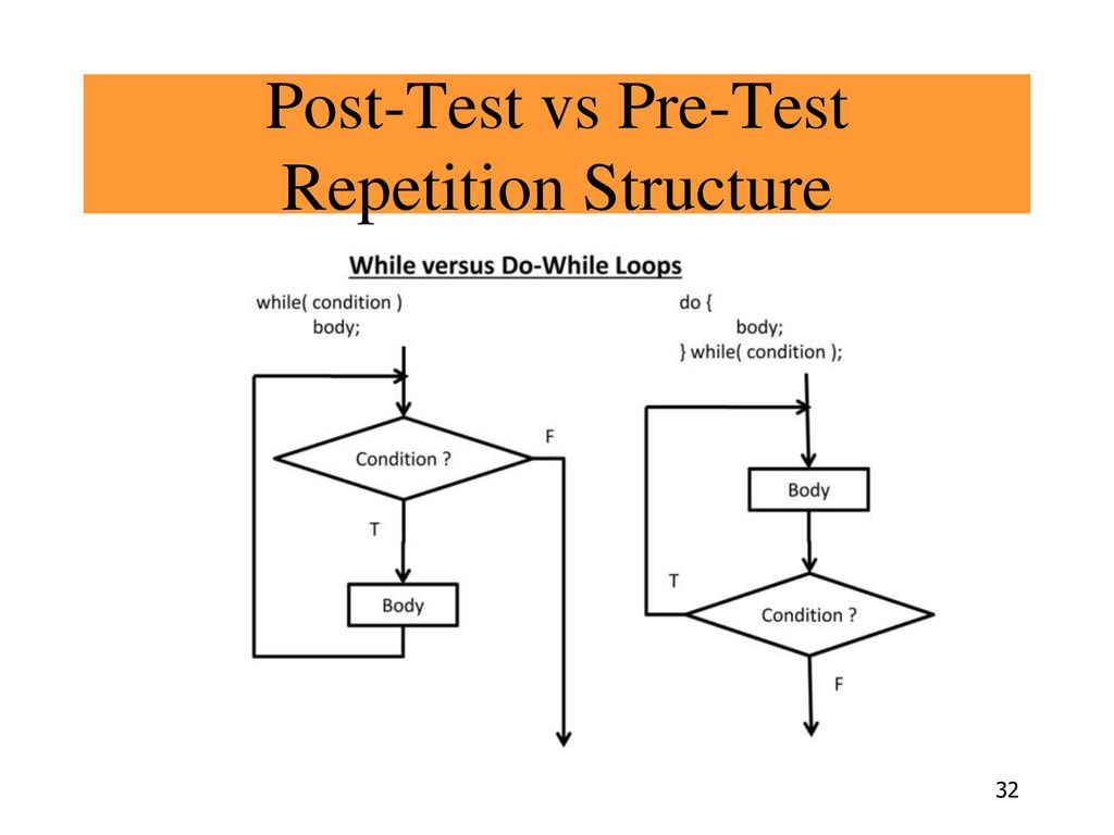 Post-Test vs Pre-Test Repetition Structure