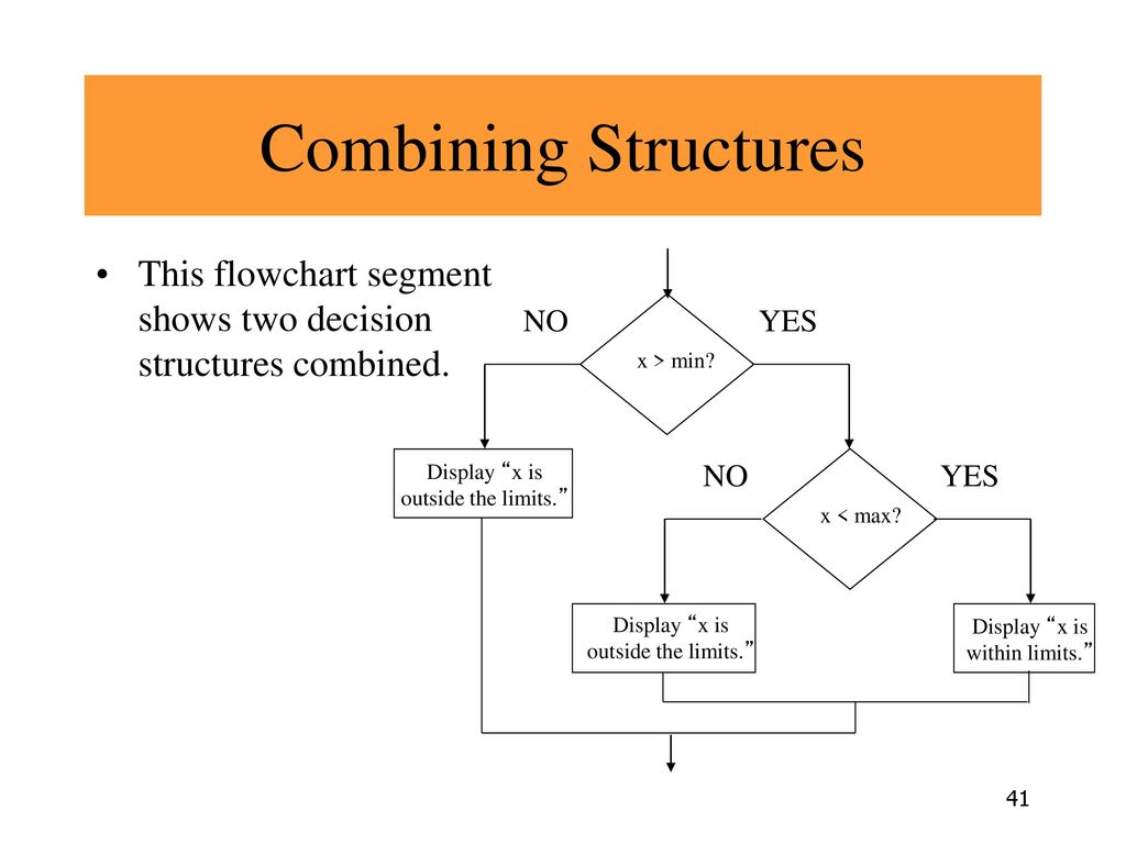 Combining Structures This flowchart segment shows two decision structures combined. Display x is within limits.