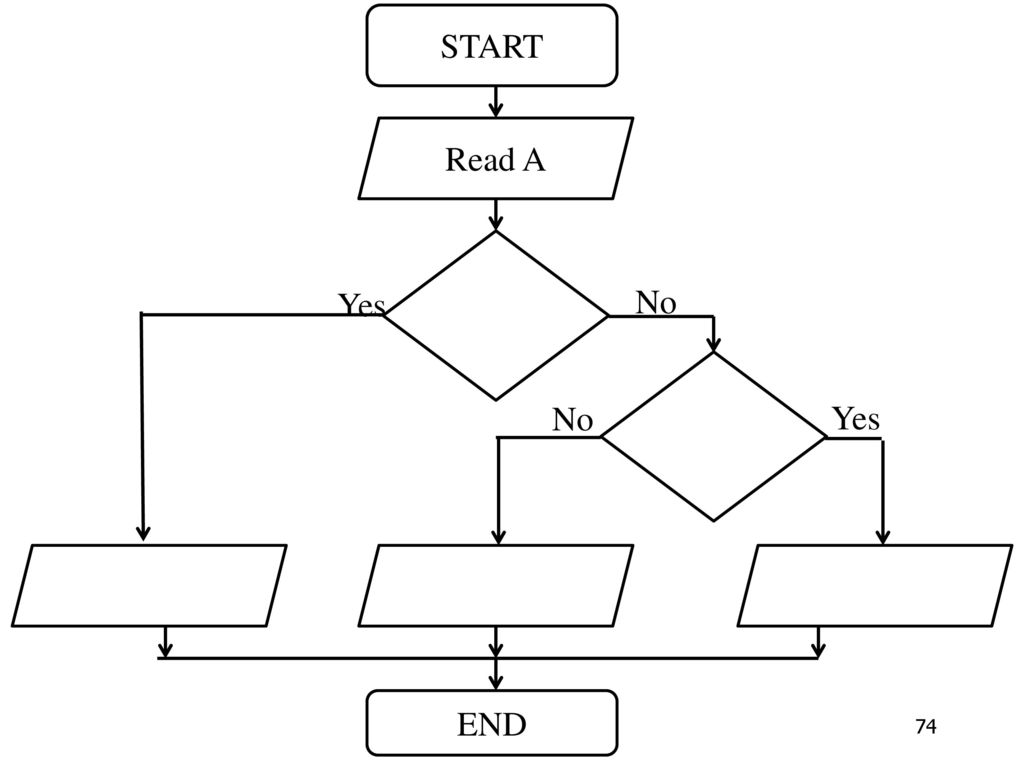 START END No Read A Yes