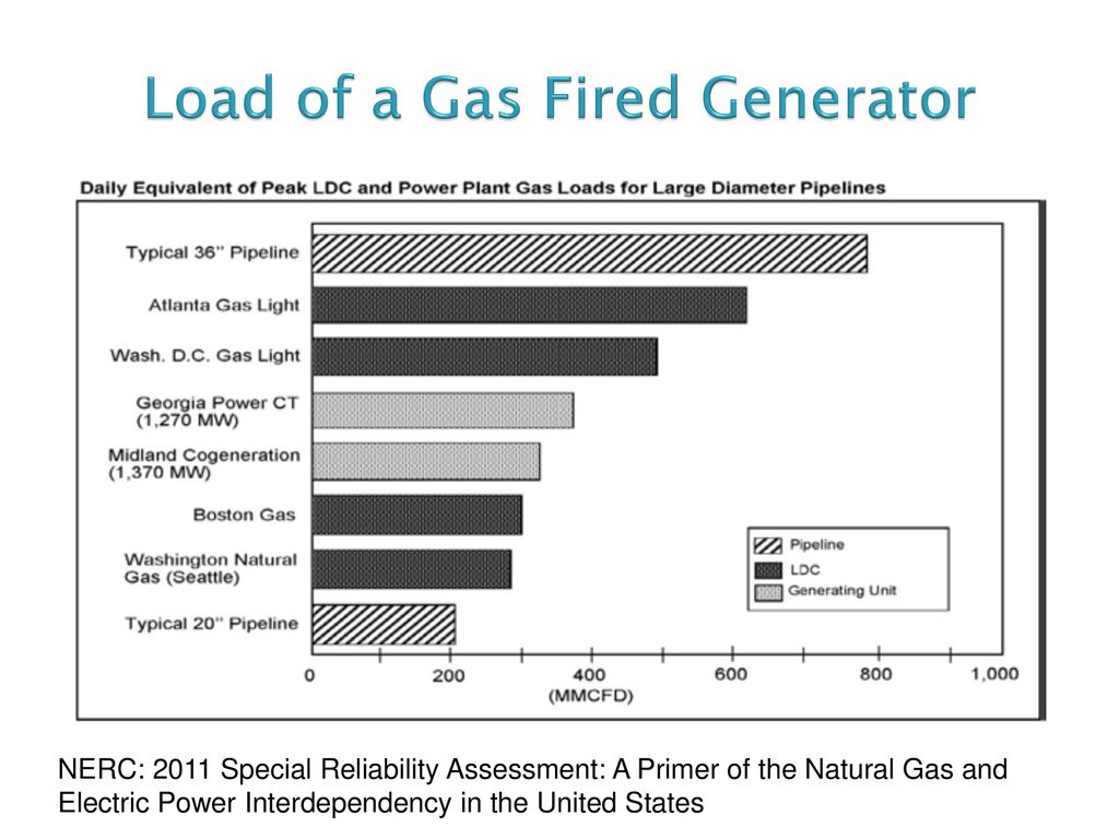 Natural Gas Generation Intersection Ppt Download Power Plant Diagram Load Of A Fired Generator