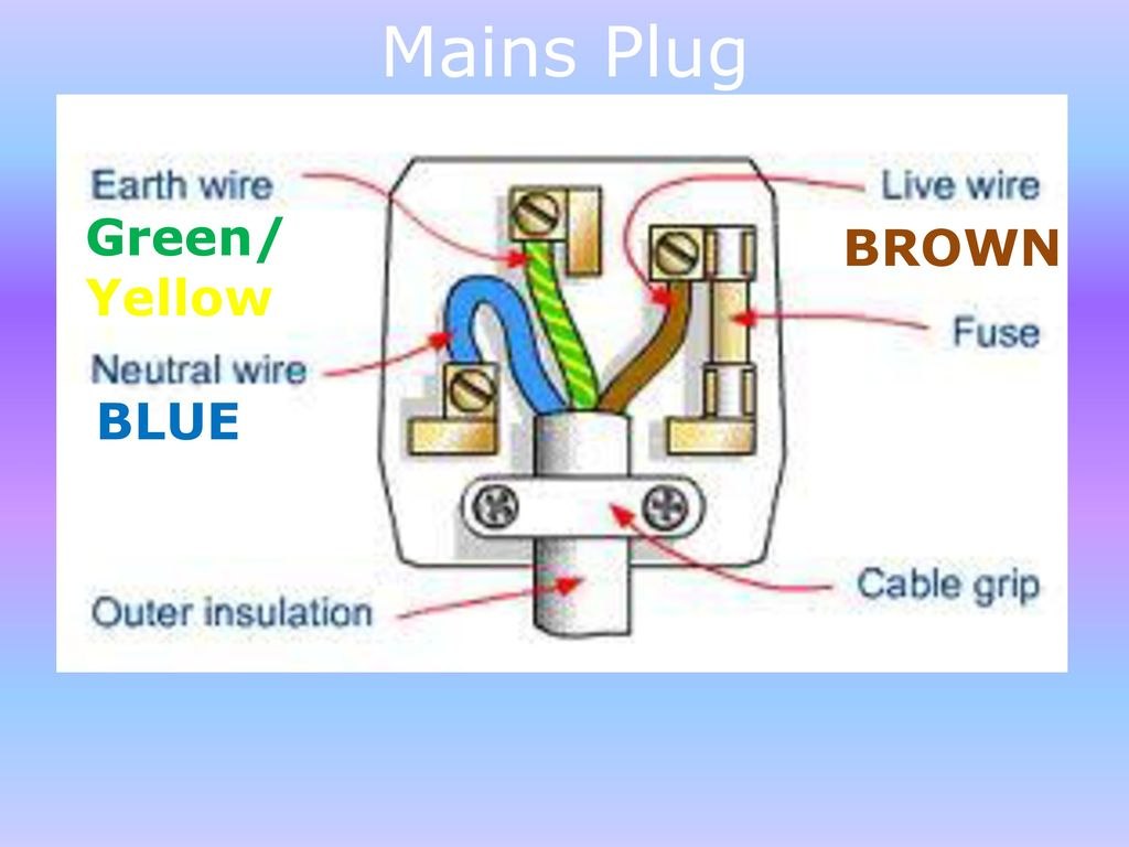 Mains Plug Wire Colours Wiring A Fine Gallery Best Images For Diagram Rhoursweetbakeshopinfo 768