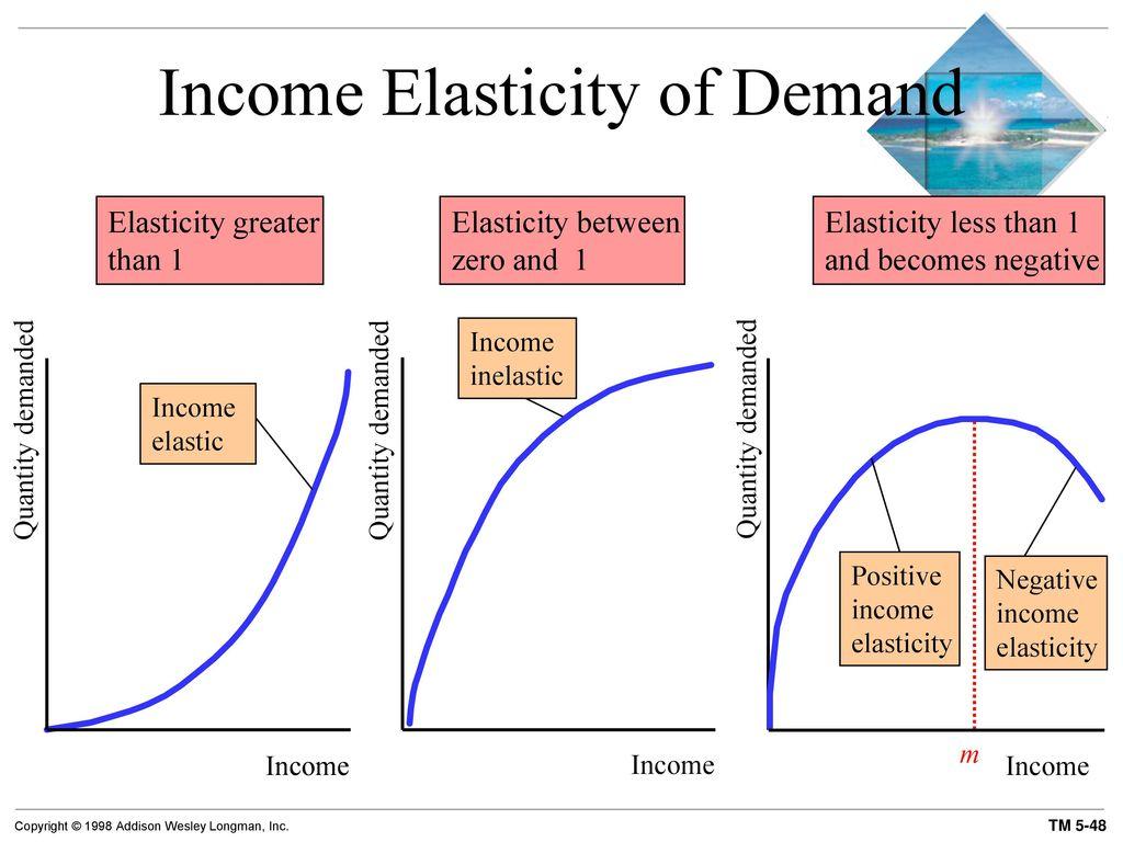 Economics Elasticity Ppt Download