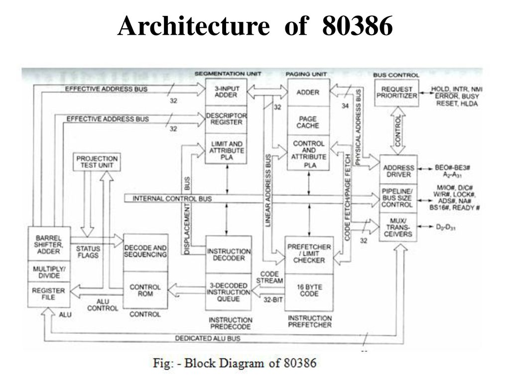 9 Architecture of. Architecture of 80386