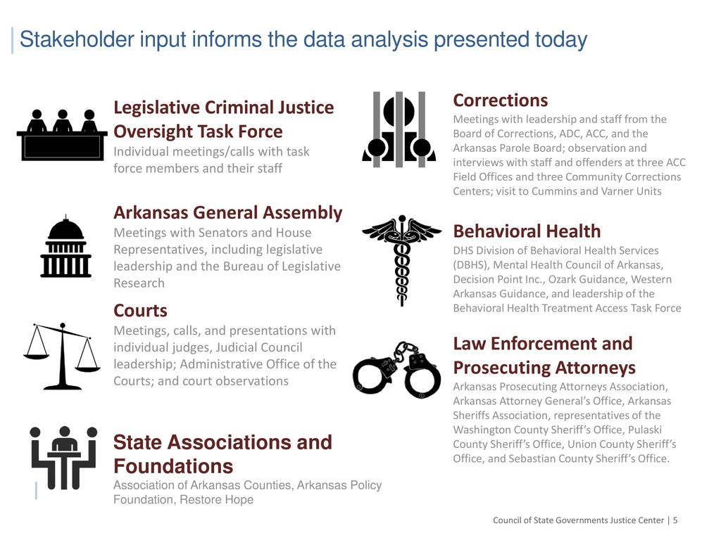 Justice Reinvestment in Arkansas - ppt download