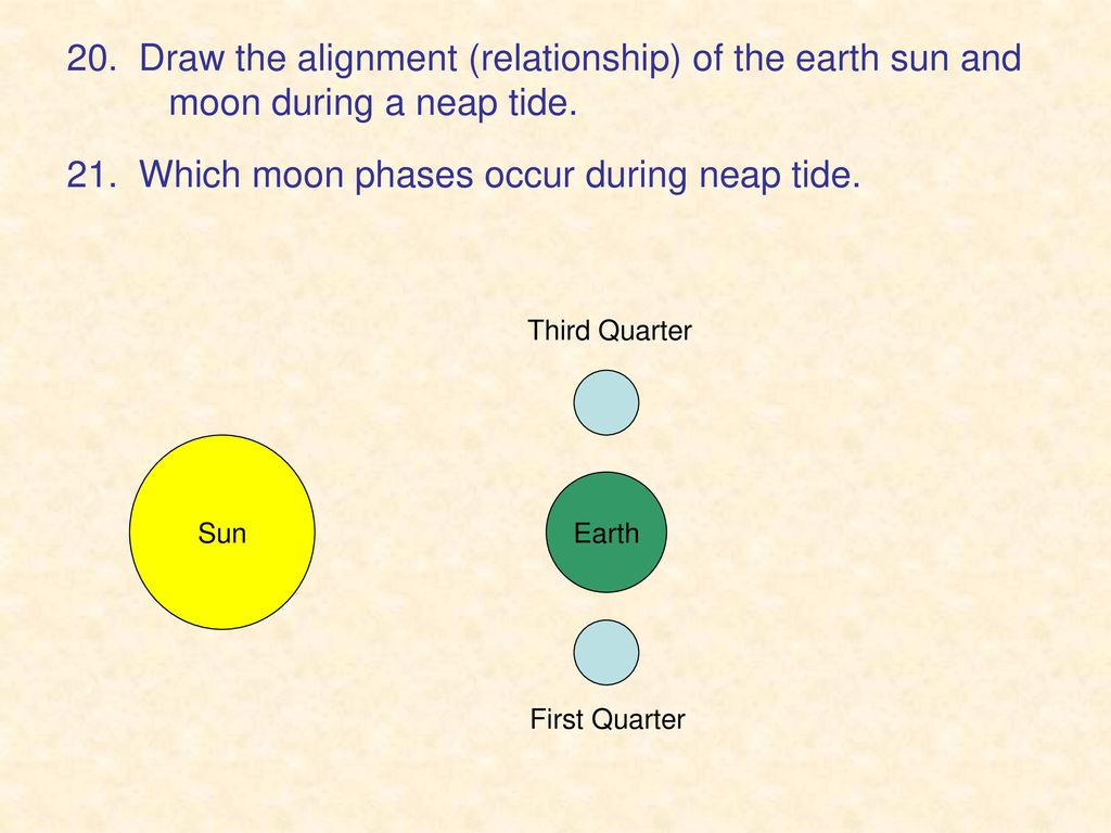 Cycles Moon Phases Tides Seasons Ppt Download Diagram Of Which Occur During Neap Tide