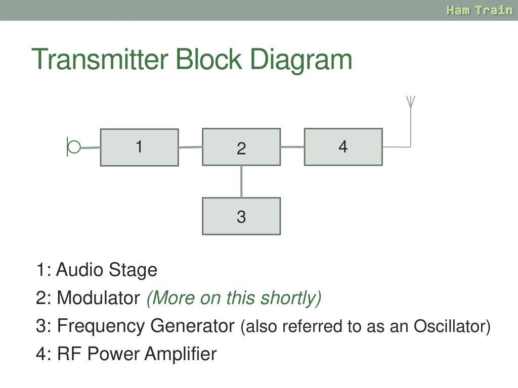 Amateur Radio Training Ppt Download Fm Modulator Block Diagram Transmitter