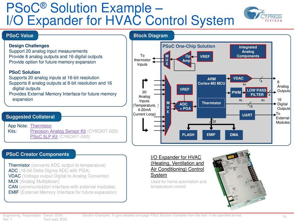 Psoc 3 And 5lp For Temperature Sensing Ppt Download Block Diagram 18