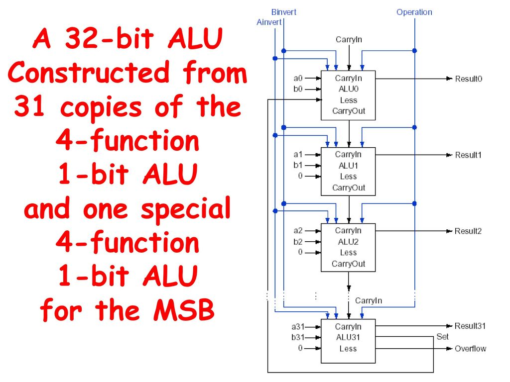 The Basics Of Logic Design Patterson Hennessy 2005 Elsevier 1 Bit Alu Diagram 43 A 32 Constructed From 31 Copies 4 Function And One Special For Msb
