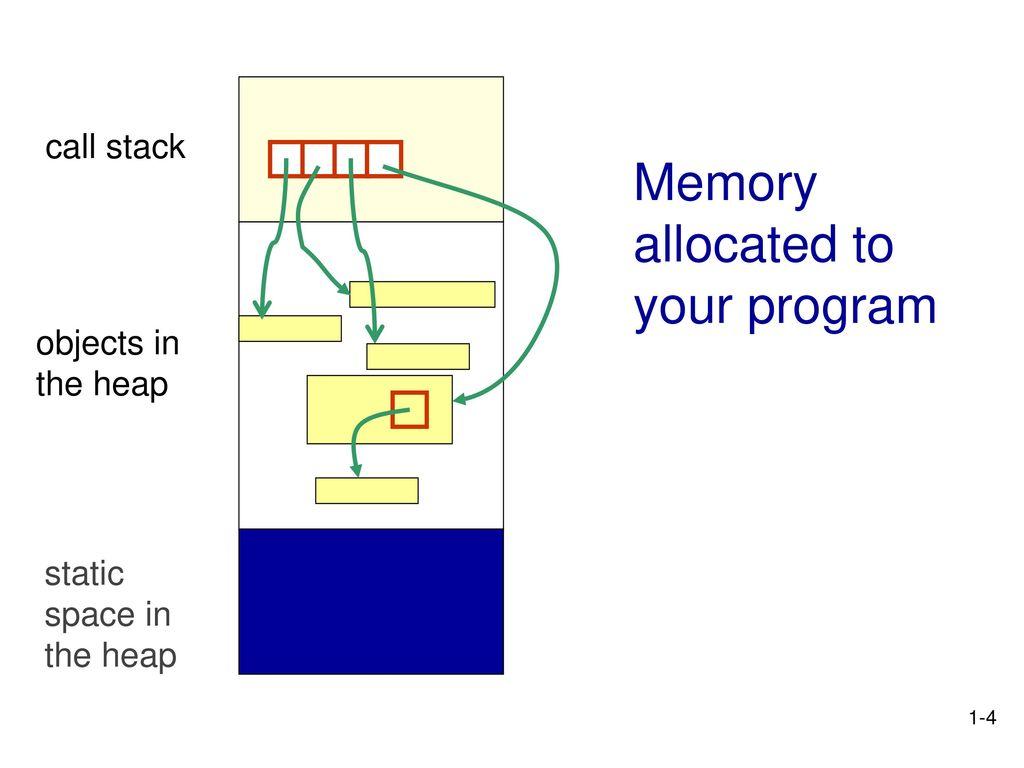 Java Memory Management - ppt download