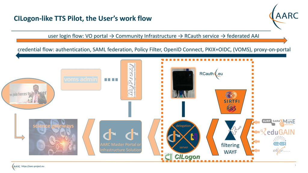 RCauth eu CILogon-like service in EGI and the EOSC - ppt download