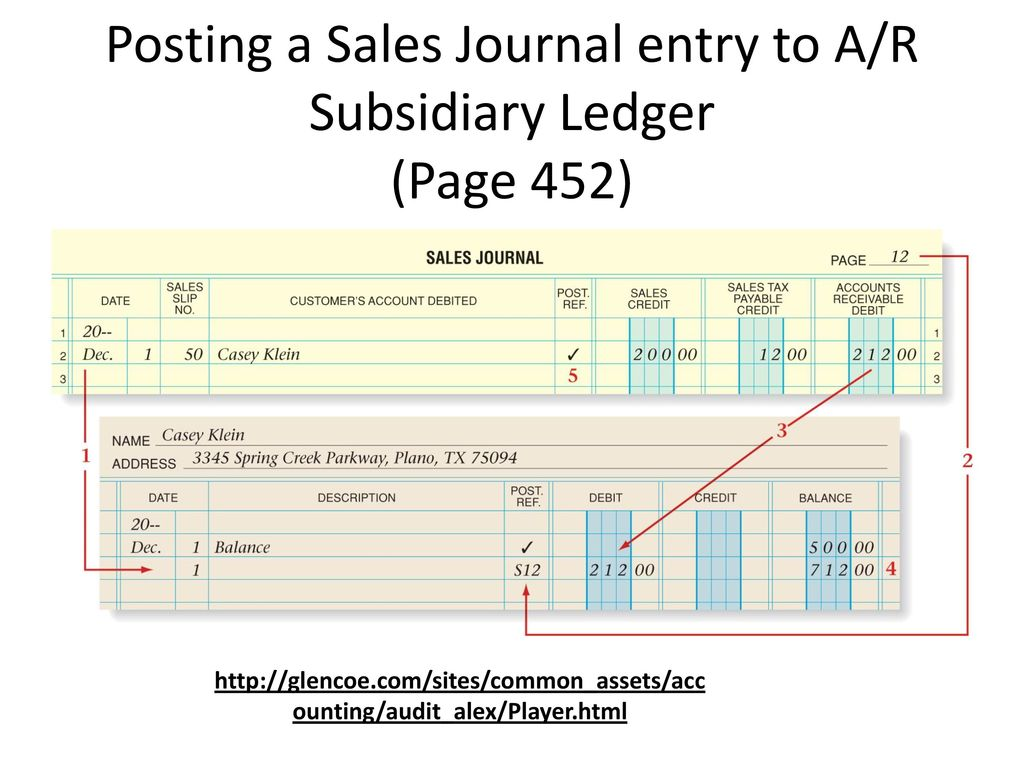 Chapter 16 accounting ppt download 8 posting a sales journal entry to ar subsidiary ledger page 452 ccuart Image collections