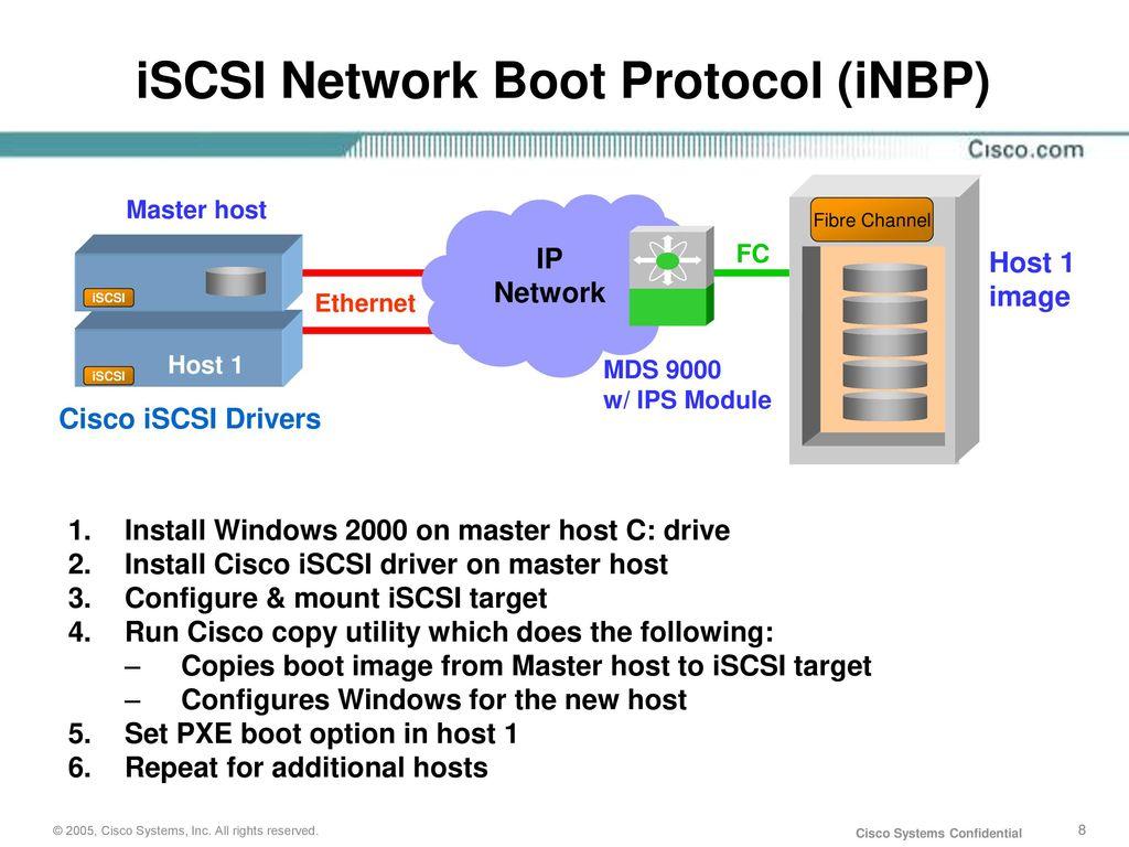 Cisco Storage Networking iSCSI - ppt download