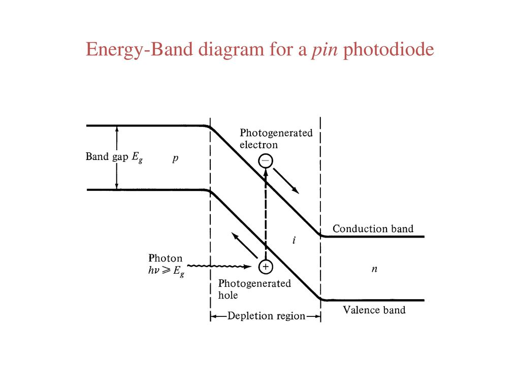 Pin Photodiode Band Diagram Wiring Diagram For Light Switch