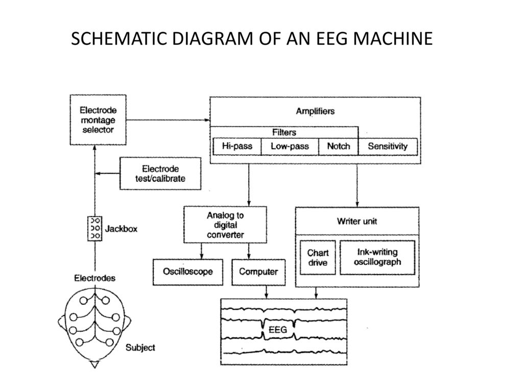 SCHEMATIC DIAGRAM OF AN EEG MACHINE - ppt download