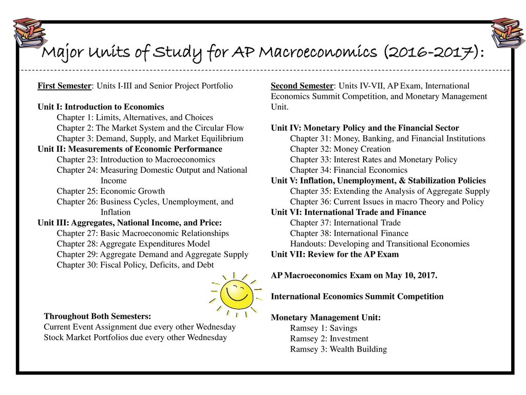 Major Units of Study for AP Macroeconomics ( ): - ppt download