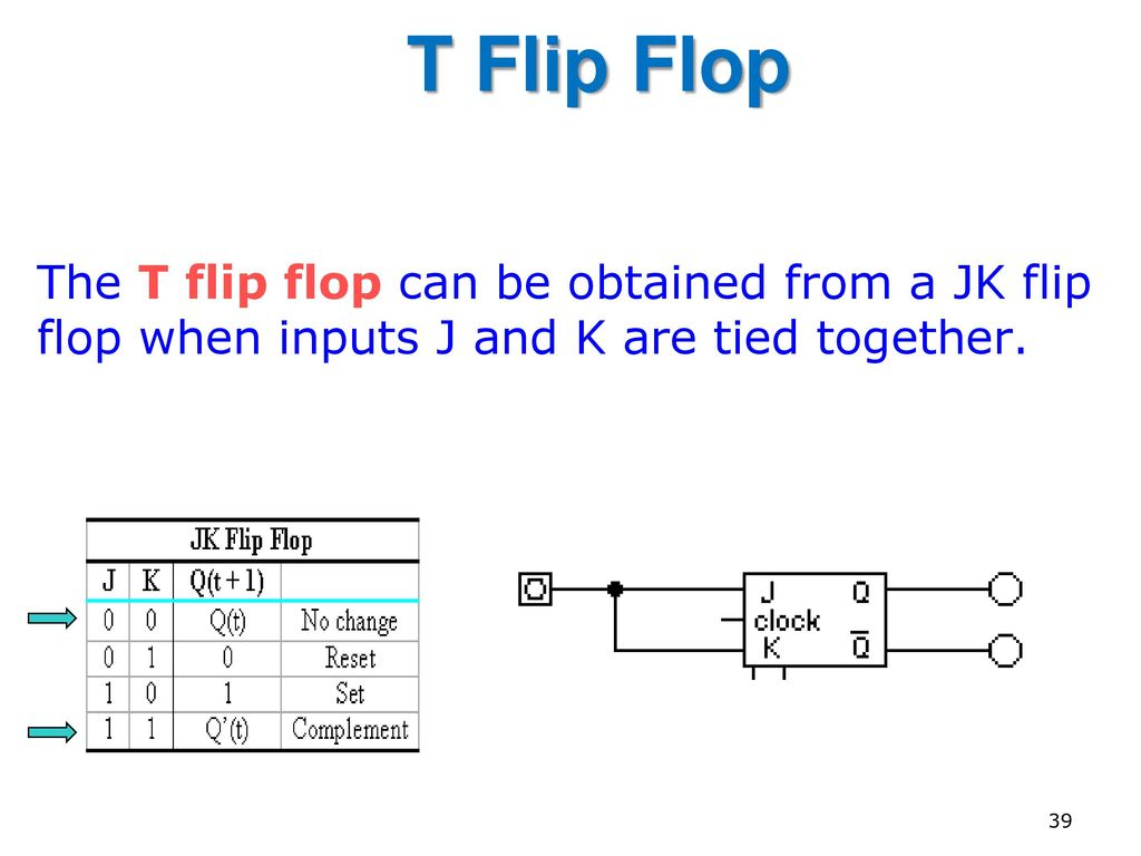 Week 6 Sequential Circuits Part A Ppt Download Flipflop Where Reset Happens With Sr Electrical 39 T Flip Flop The Can Be Obtained From Jk When Inputs J And K Are Tied Together
