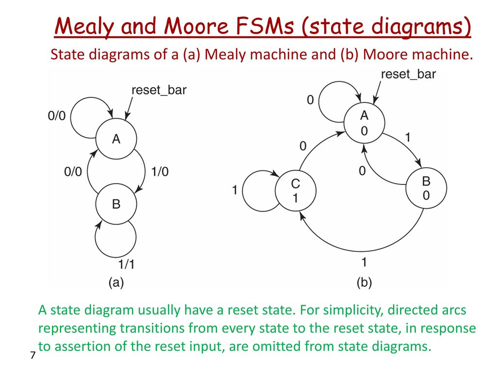 Finite State Machines Part 1 Ppt Download Diagrams Mealy And Moore Fsms