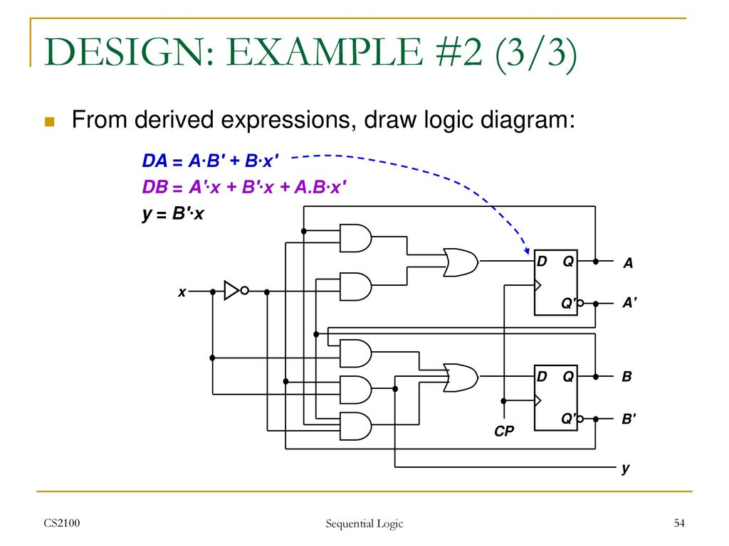 Cs2100 Computer Organisation Ppt Download Draw A Logic Diagram Design Example 2 3 From Derived Expressions