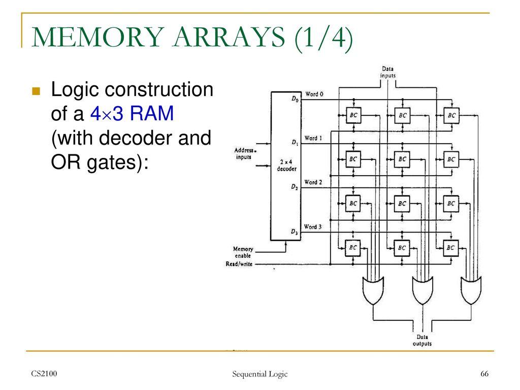 Cs2100 Computer Organisation Ppt Download Logic Diagram Of Ram Memory Arrays 1 4 Construction A 43