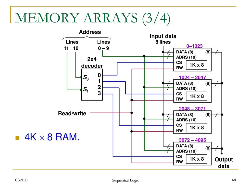 Cs2100 Computer Organisation Ppt Download Logic Diagram Of Ram Memory Arrays 3 4 4k 8 Address Input Data 2x4
