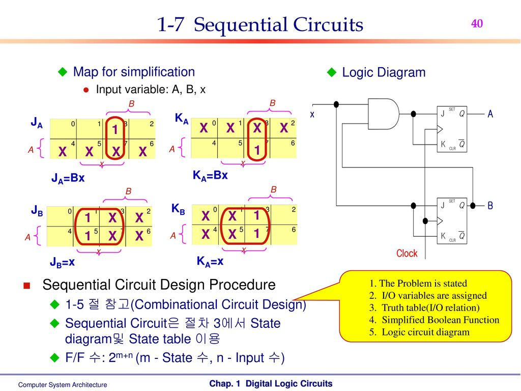 Computer System Architecture Ppt Download Logic Diagram In Isa Format 1 7 Sequential Circuits Circuit Design Procedure