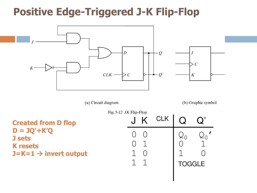 Ecen 248 Introduction To Digital Systems Design Ppt Download J K Flip Flop Circuit Diagram Positive Edge Triggered
