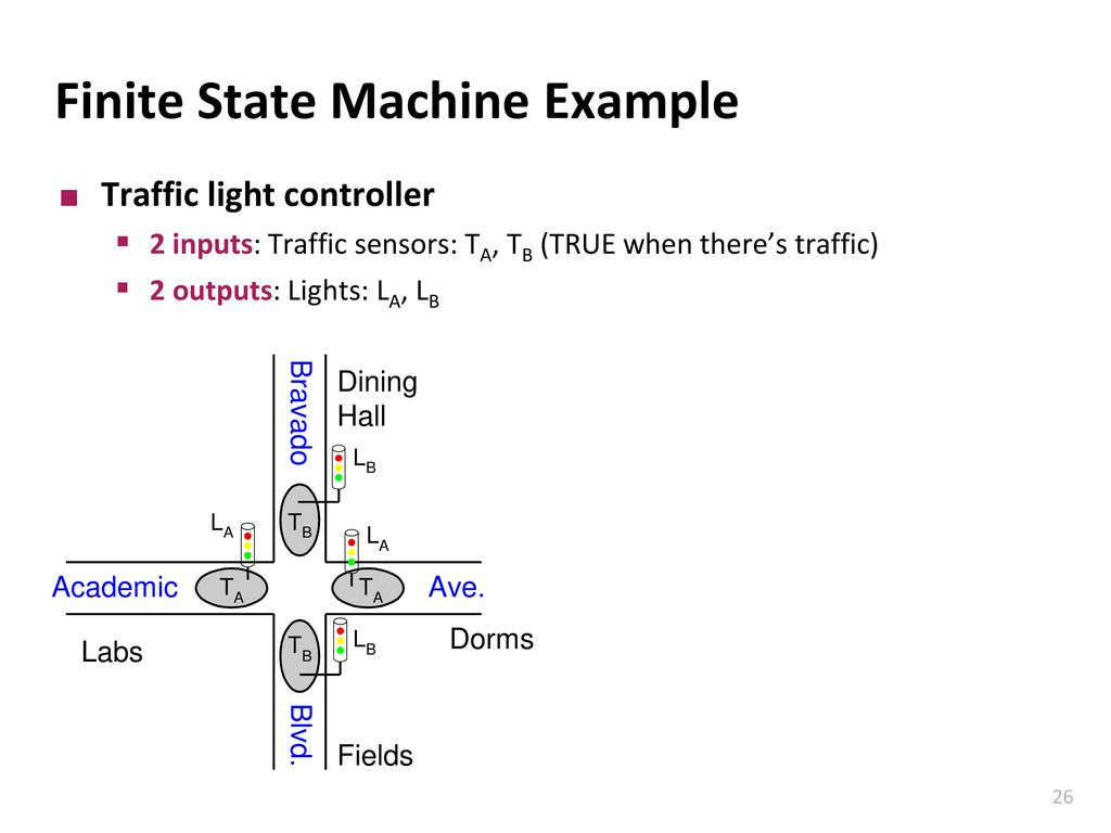 Sequential Logic Design Ppt Download Traffic Light State Diagram Finite Machine Example