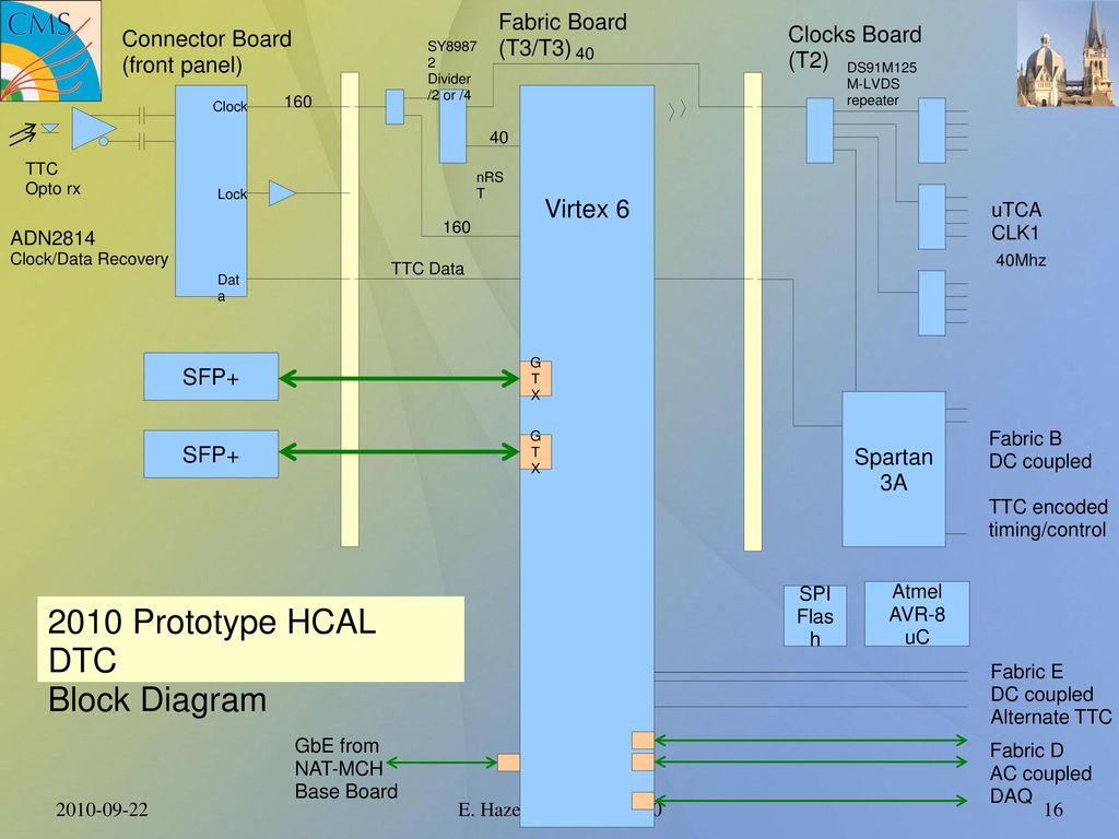 2010 Prototype HCAL DTC Block Diagram Virtex 6 Fabric Board (T3/T3)
