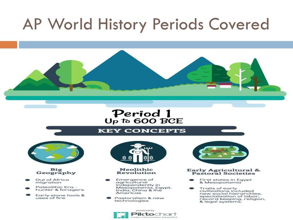 AP World History Advance Academic Presentation - ppt download