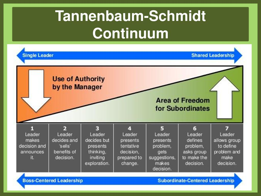 tannenbaum and schmidt leadership continuum