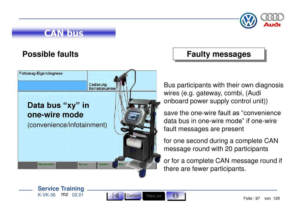 Contents 1 Basics Drivetrain CAN bus Convenience CAN bus Components