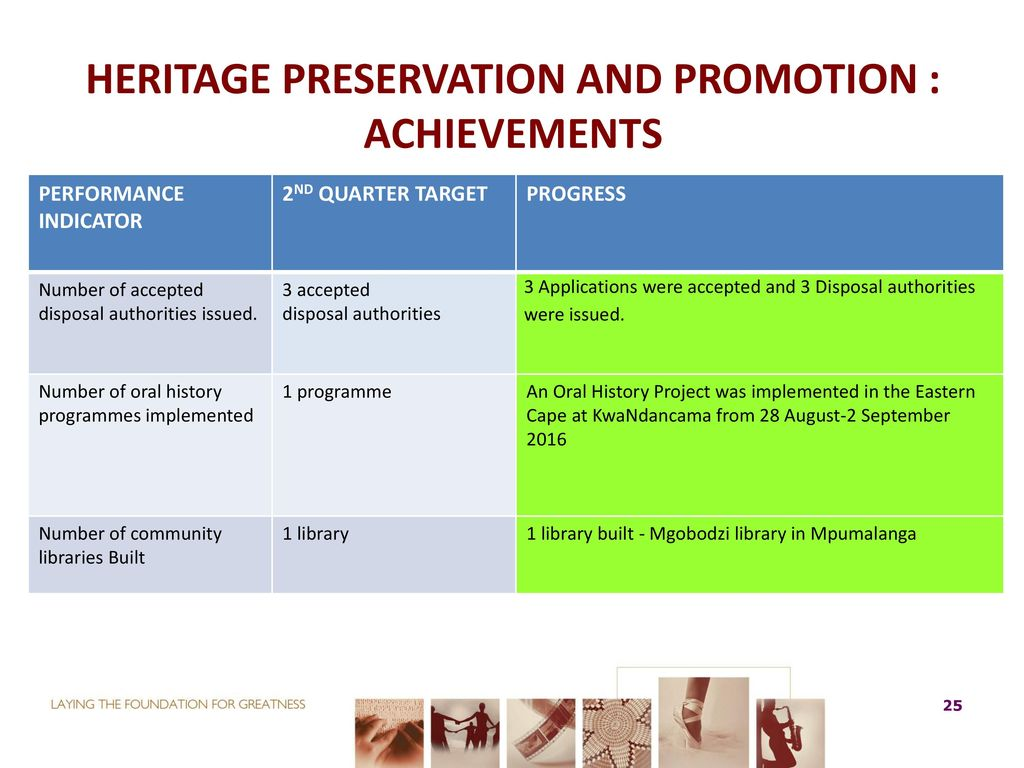 010beeac998 HERITAGE PRESERVATION AND PROMOTION   ACHIEVEMENTS