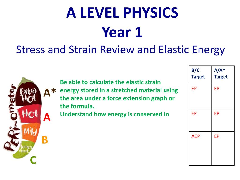 Stress And Strain Review And Elastic Energy Ppt Download