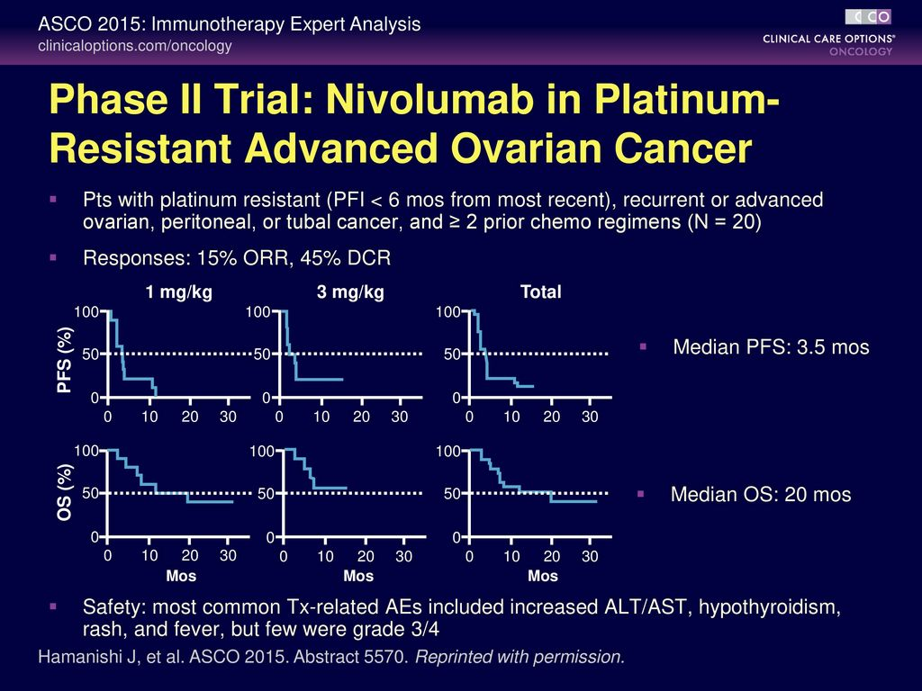 New Data In Cancer Immunotherapies Cco Independent Conference Highlights Of The 2015 Asco Annual Meeting May 29 June 2 2015 Cco Is An Independent Ppt Download