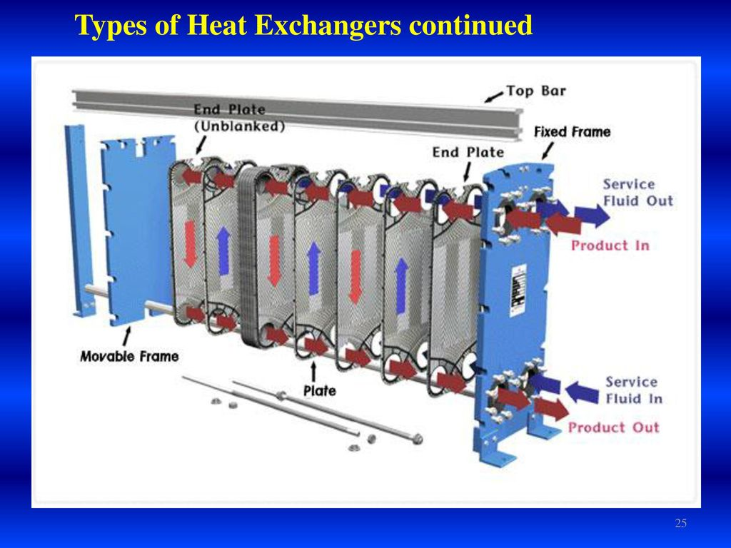 HEAT EXCHANGERS Red Sea University Faculty of Engineering - ppt download